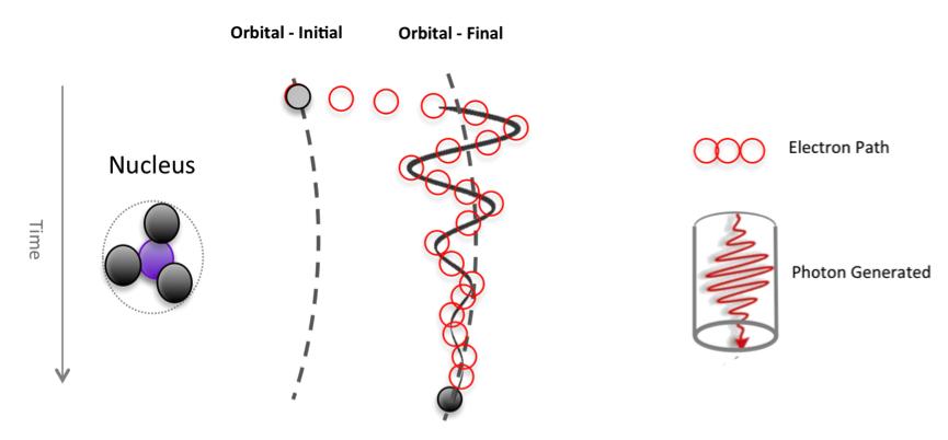 Electron Path - Transverse Wave