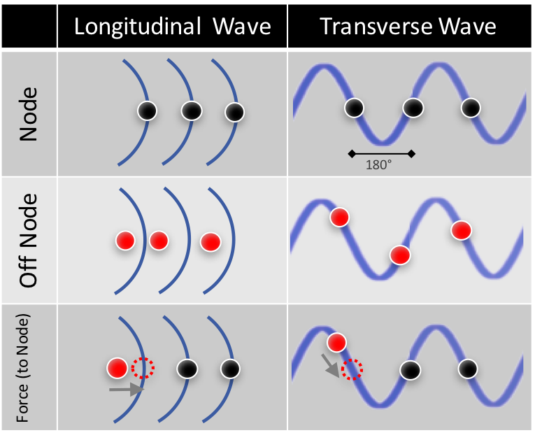 Wave Amplitude Move to Node