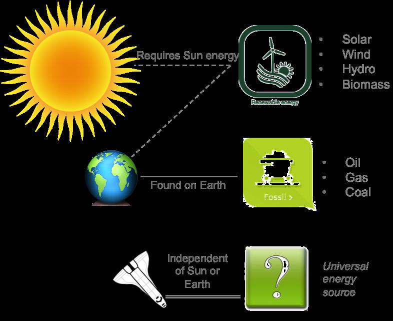 energysources