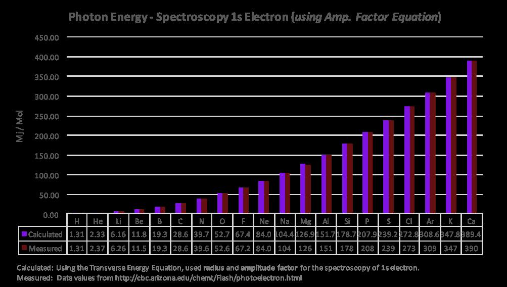 Ionization of 1s Electron of Neutral Elements (Spectroscopy)