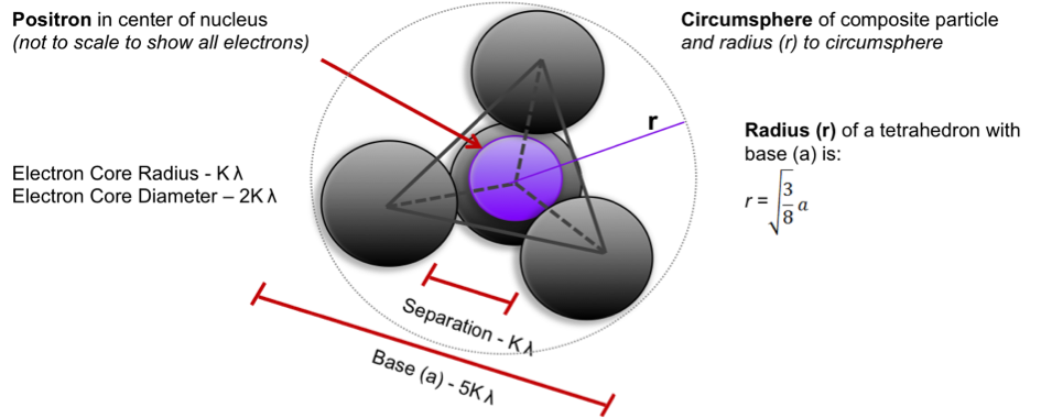Proposed Proton Model