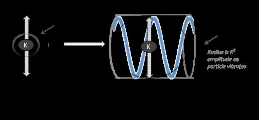 Vibrating Particle