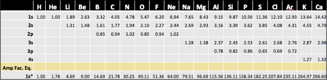 Amplitude Factor Table - Neutral Elements
