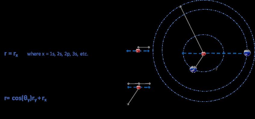Electron distance rule