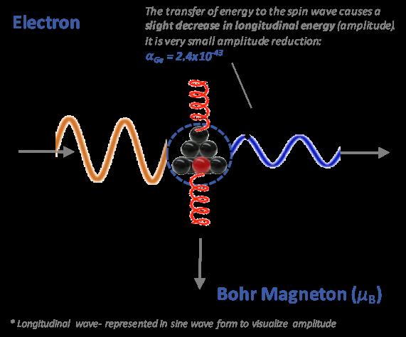 magnetism diagram 2