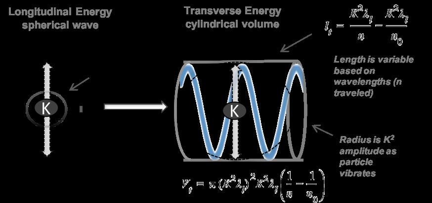 Complete Photon Transfer of Longitudinal to Transverse Energy