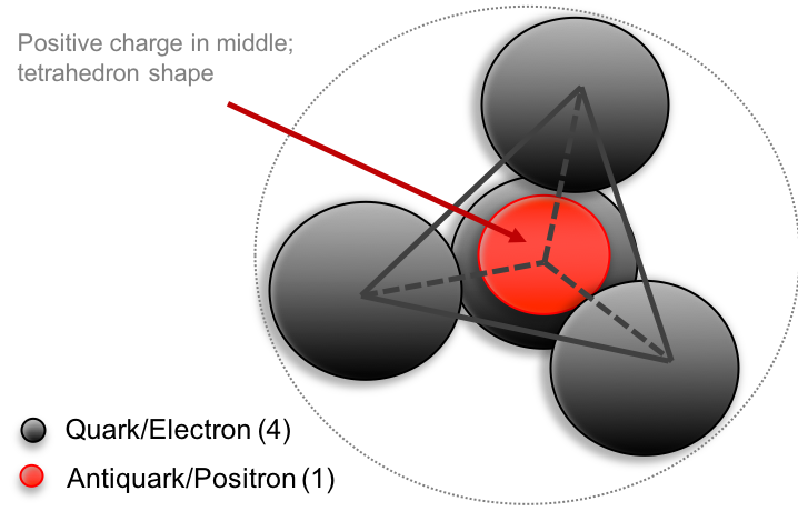 proton pentaquark model