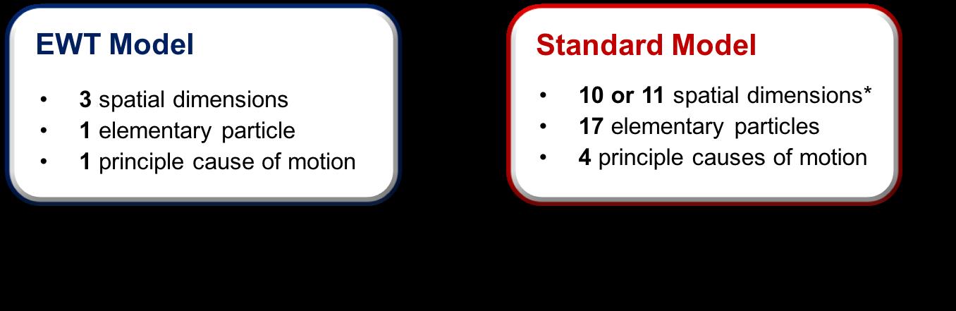 EWT Model vs Standard Model