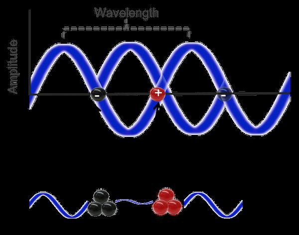 Standing wave nodes