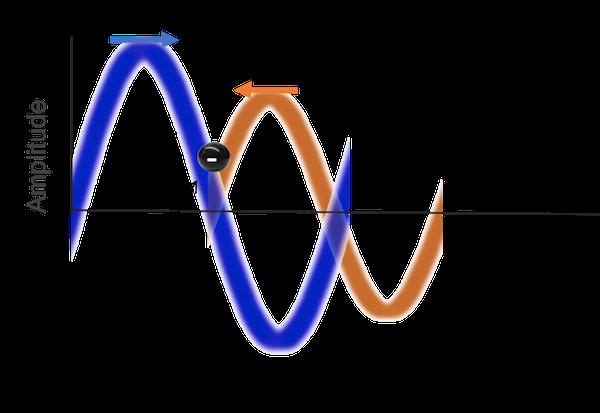 traveling wave amplitude