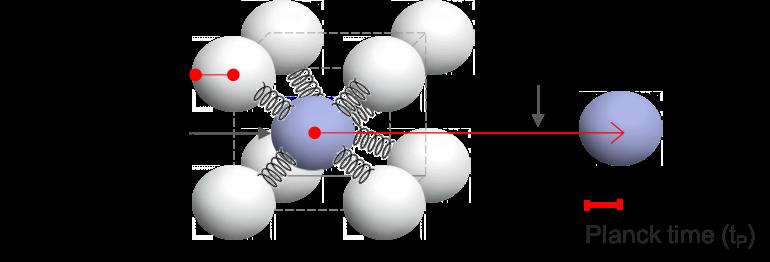 Planck constants describe the structure of spacetime