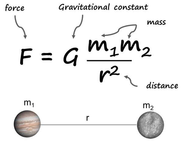 universal law of gravitation equation